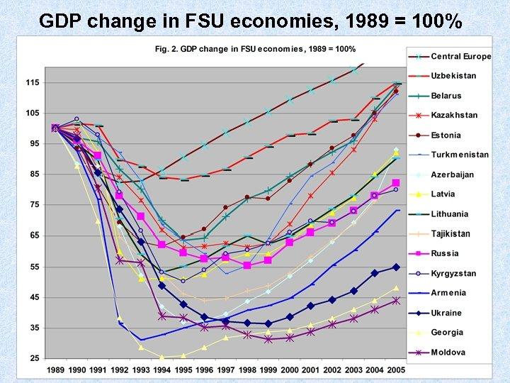 GDP change in FSU economies, 1989 = 100%