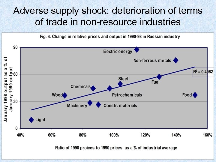 Adverse supply shock: deterioration of terms of trade in non-resource industries