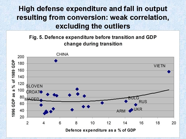 High defense expenditure and fall in output resulting from conversion: weak correlation, excluding the
