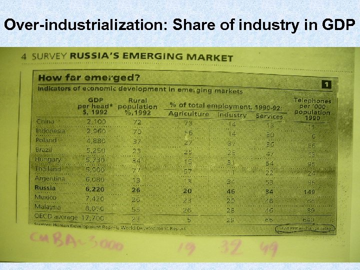 Over-industrialization: Share of industry in GDP