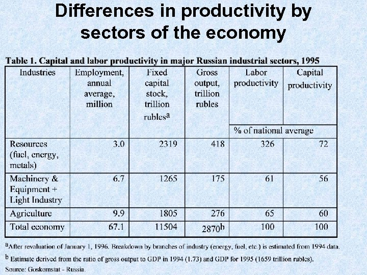 Differences in productivity by sectors of the economy