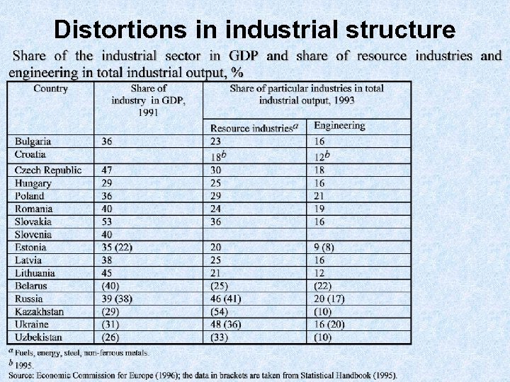 Distortions in industrial structure