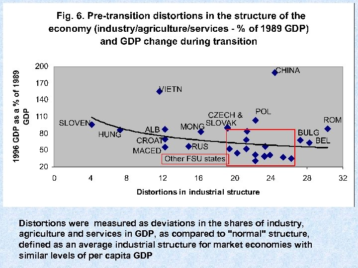 Distortions were measured as deviations in the shares of industry, agriculture and services