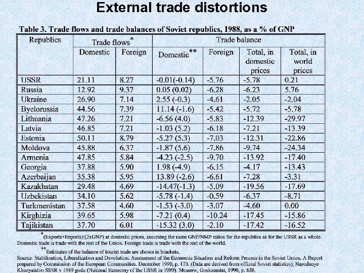 External trade distortions