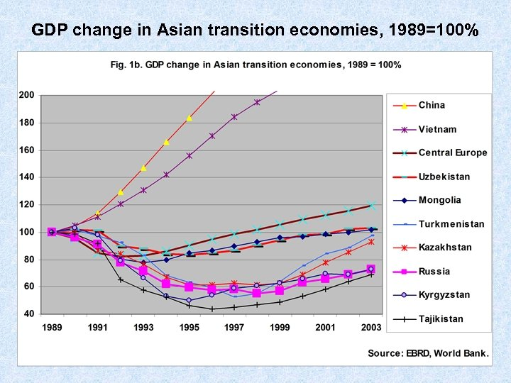 GDP change in Asian transition economies, 1989=100%