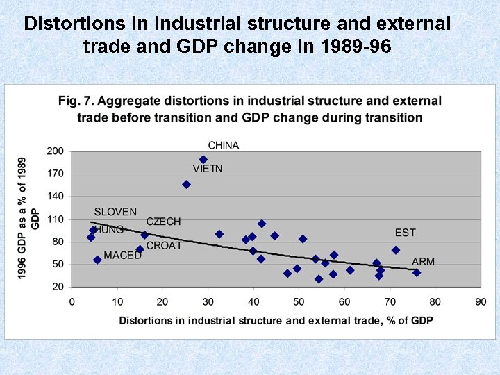 Distortions in industrial structure and external trade and GDP change in 1989 -96