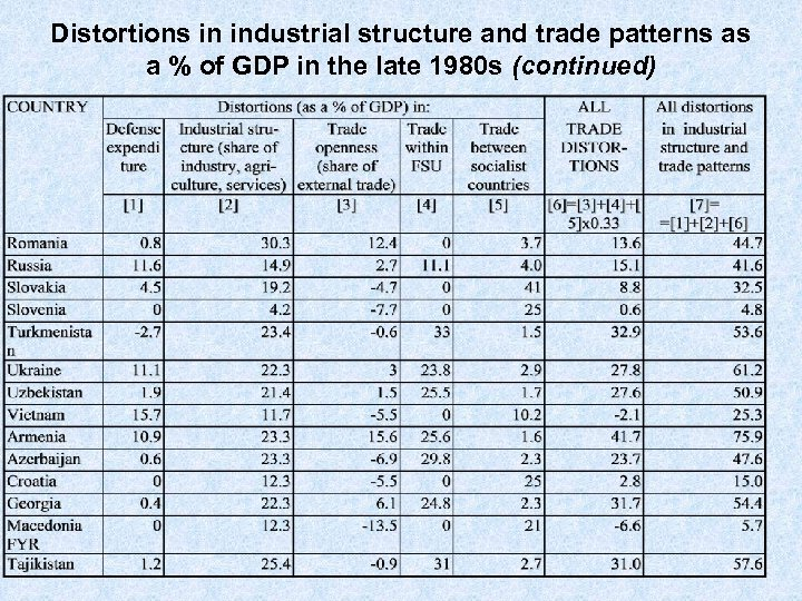 Distortions in industrial structure and trade patterns as a % of GDP in the