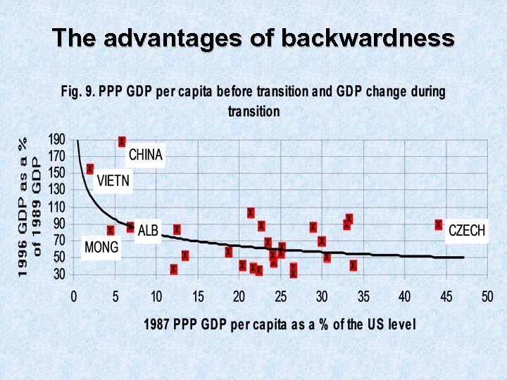 The advantages of backwardness