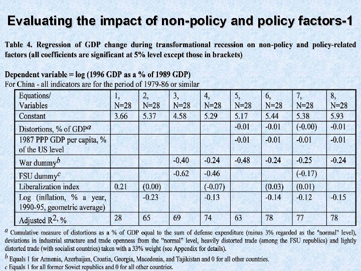 Evaluating the impact of non-policy and policy factors-1