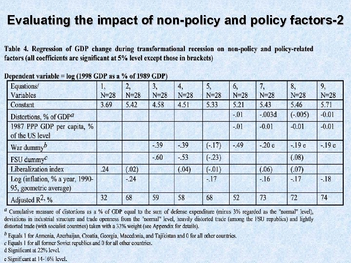 Evaluating the impact of non-policy and policy factors-2