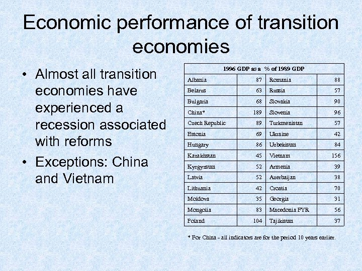 Economic performance of transition economies • Almost all transition economies have experienced a recession