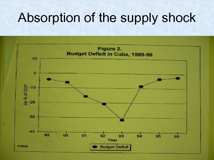 Absorption of the supply shock