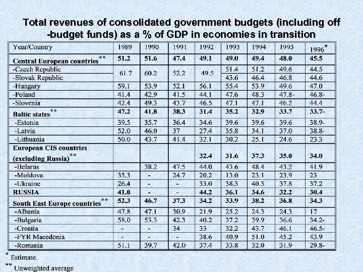 Total revenues of consolidated government budgets (including off -budget funds) as a % of