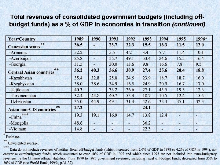 Total revenues of consolidated government budgets (including offbudget funds) as a % of GDP