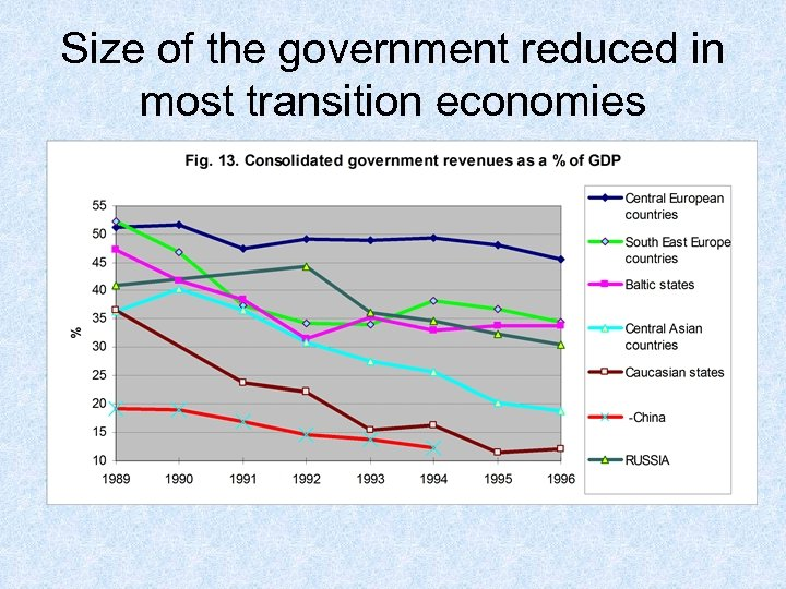 Size of the government reduced in most transition economies