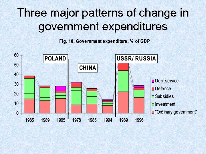 Three major patterns of change in government expenditures