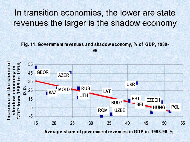 In transition economies, the lower are state revenues the larger is the shadow economy