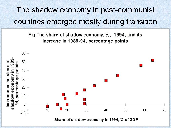 The shadow economy in post-communist countries emerged mostly during transition