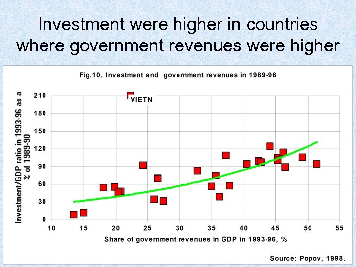 Investment were higher in countries where government revenues were higher