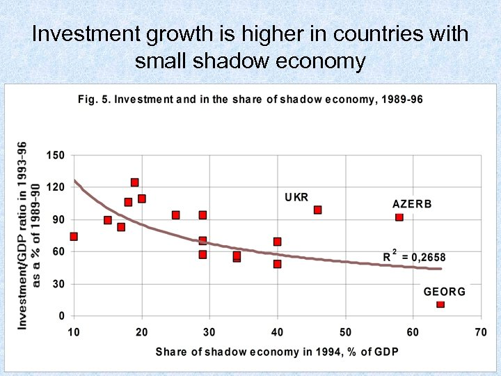 Investment growth is higher in countries with small shadow economy