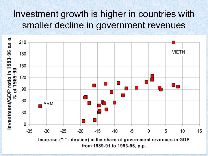 Investment growth is higher in countries with smaller decline in government revenues