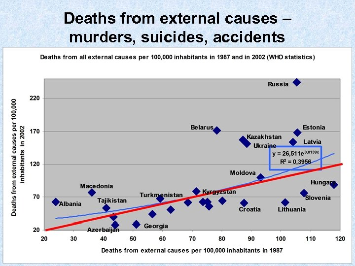 Deaths from external causes – murders, suicides, accidents