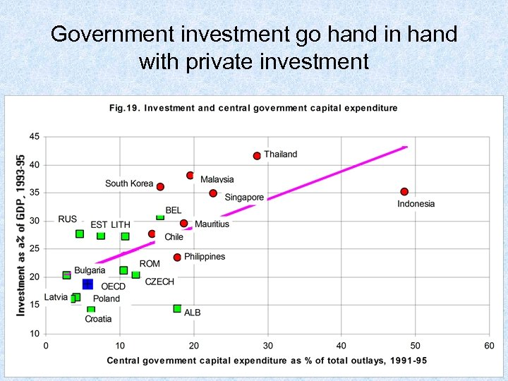 Government investment go hand in hand with private investment