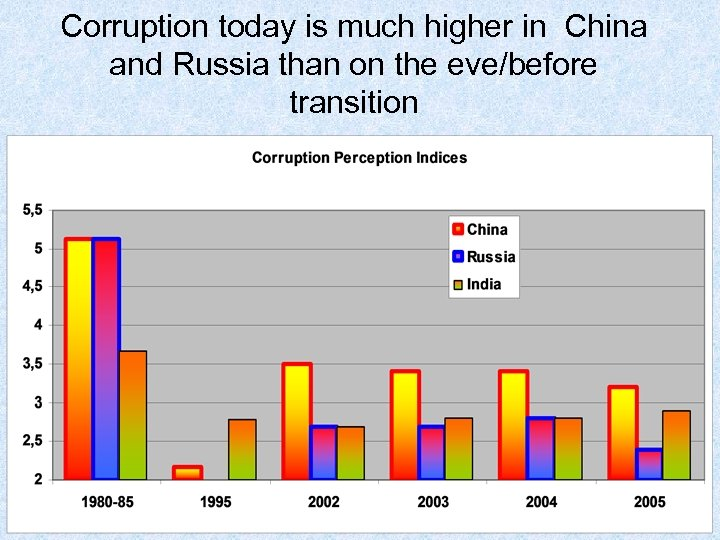 Corruption today is much higher in China and Russia than on the eve/before transition