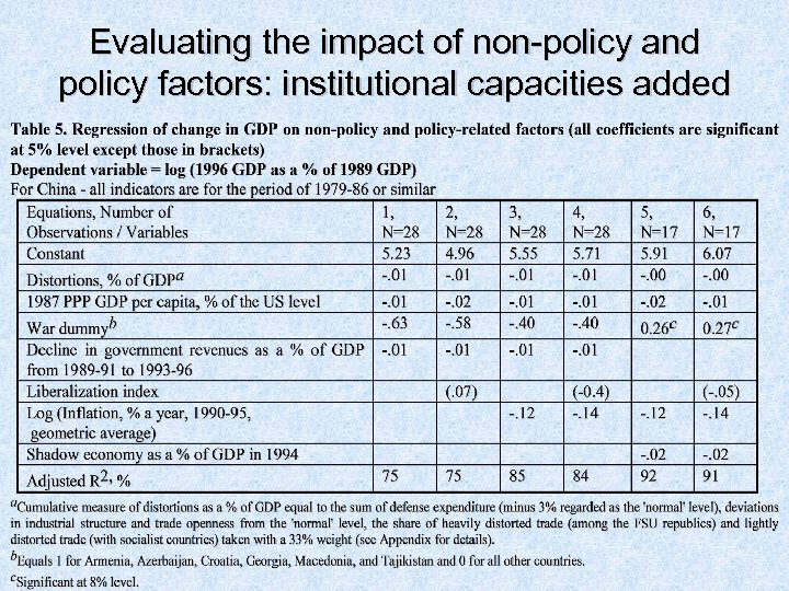 Evaluating the impact of non-policy and policy factors: institutional capacities added