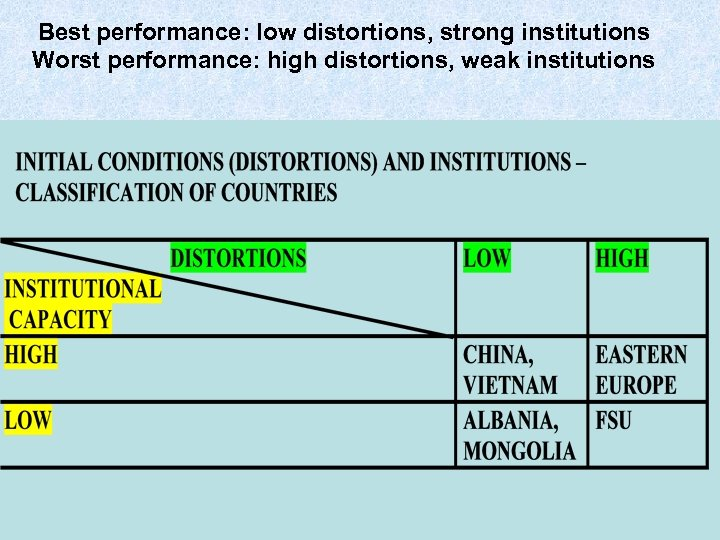 Best performance: low distortions, strong institutions Worst performance: high distortions, weak institutions