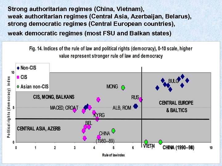 Strong authoritarian regimes (China, Vietnam), weak authoritarian regimes (Central Asia, Azerbaijan, Belarus), strong democratic