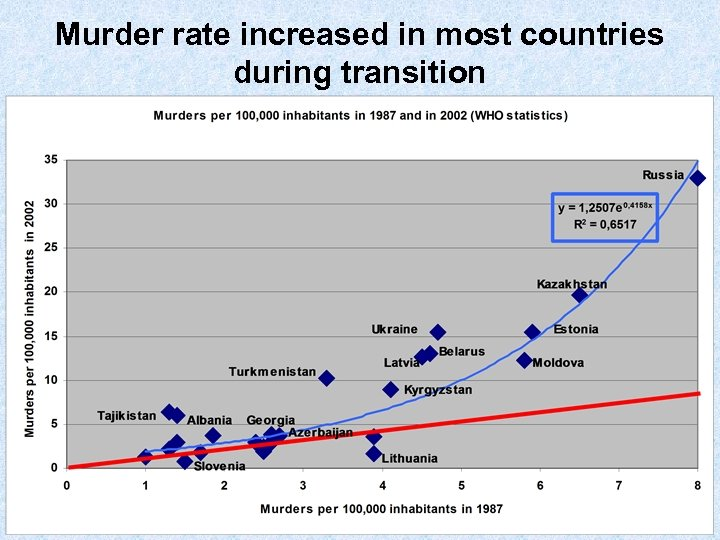 Murder rate increased in most countries during transition
