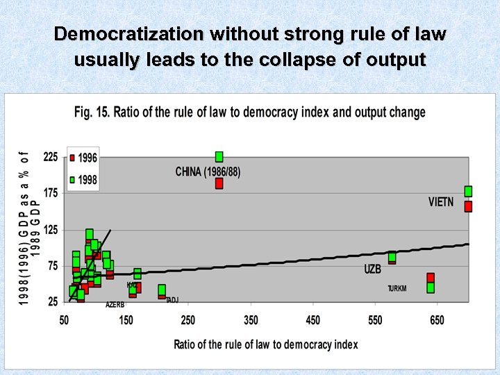 Democratization without strong rule of law usually leads to the collapse of output
