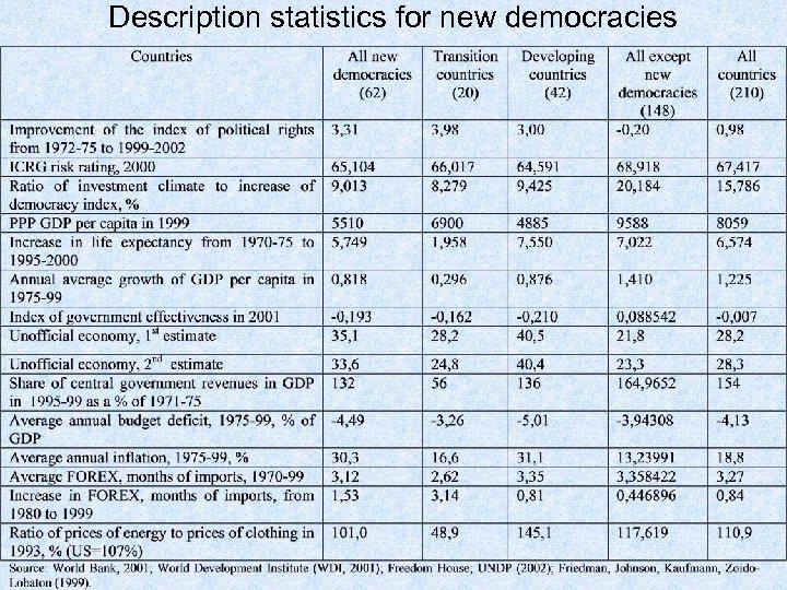 Description statistics for new democracies