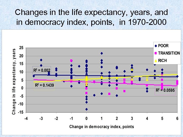 Changes in the life expectancy, years, and in democracy index, points, in 1970 -2000