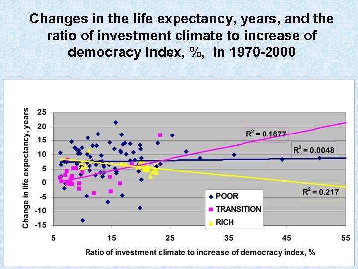 Changes in the life expectancy, years, and the ratio of investment climate to increase
