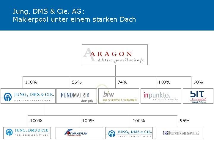 Jung, DMS & Cie. AG: Maklerpool unter einem starken Dach 100% 59% 74% 100%
