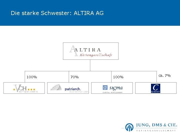 Die starke Schwester: ALTIRA AG 100% 70% 100% ca. 7%