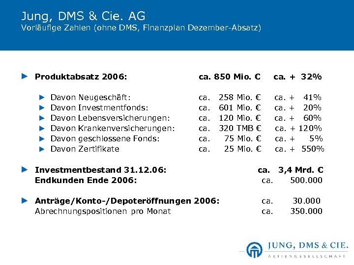 Jung, DMS & Cie. AG Vorläufige Zahlen (ohne DMS, Finanzplan Dezember-Absatz) Produktabsatz 2006: Davon