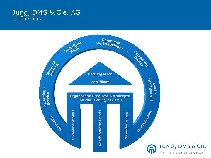 Jung, DMS & Cie. AG im Überblick