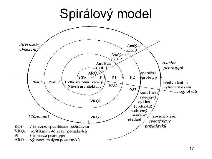 Spirálový model 17