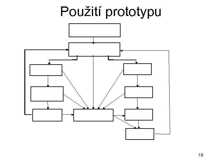 Použití prototypu 18