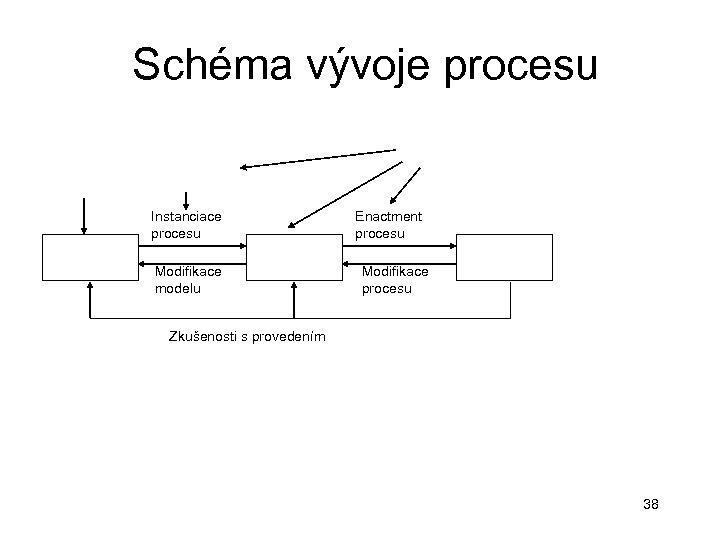 Schéma vývoje procesu Instanciace procesu Modifikace modelu Enactment procesu Modifikace procesu Zkušenosti s provedením
