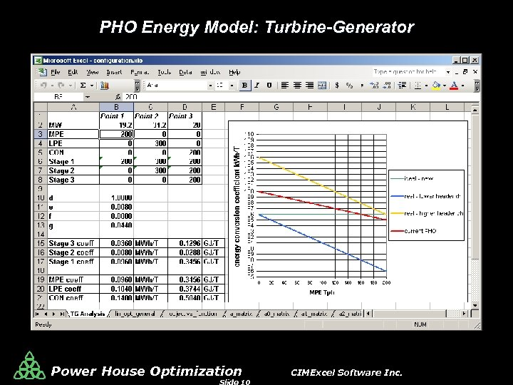 PHO Energy Model: Turbine-Generator Power House Optimization CIMExcel Software Inc.