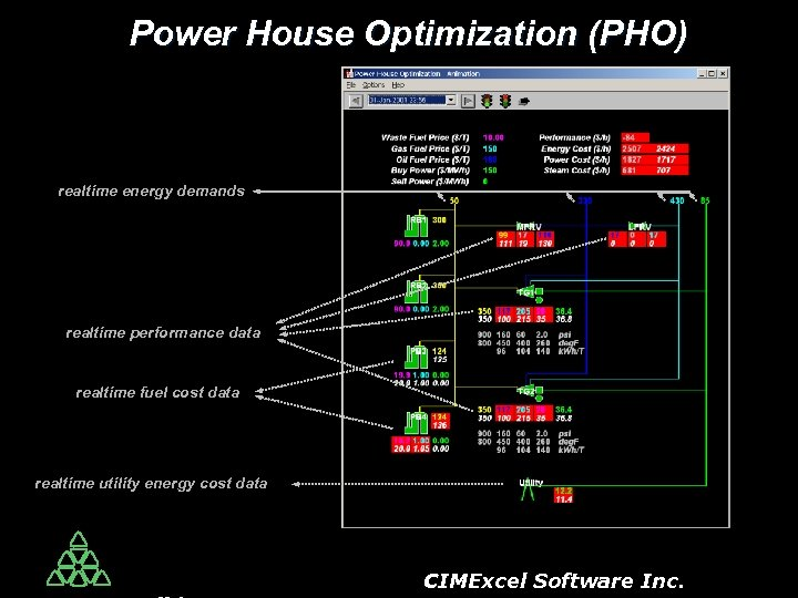 Power House Optimization (PHO) realtime energy demands realtime performance data realtime fuel cost data