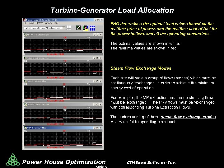 Turbine-Generator Load Allocation PHO determines the optimal load values based on the realtime price