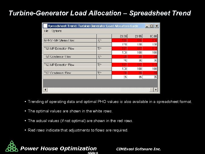 Turbine-Generator Load Allocation – Spreadsheet Trend • Trending of operating data and optimal PHO