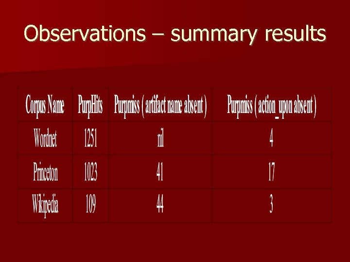 Observations – summary results