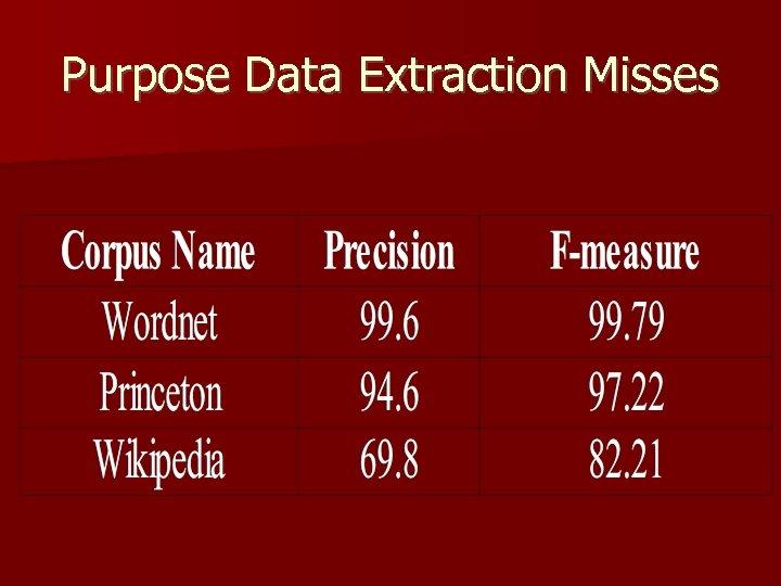 Purpose Data Extraction Misses
