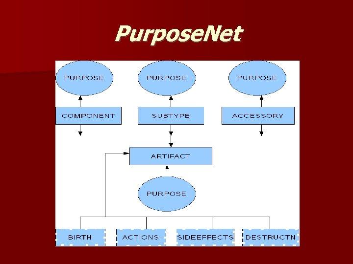 Purpose. Net